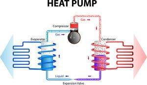 Heat Pump Installation in Murfreesboro, TN